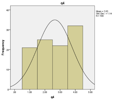 graph shows Question 4 evaluation using SPSS