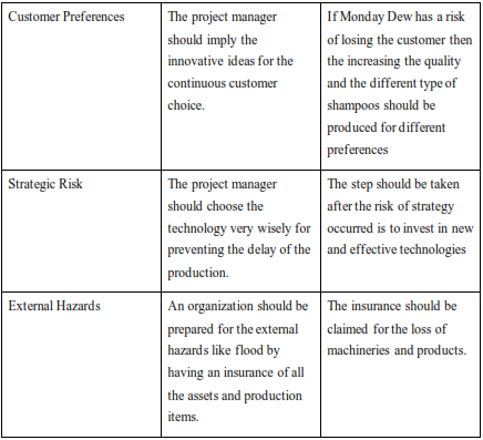 table shows various risks which can be envisaged for the Morning Dew Company