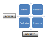 figure illustrates The stakeholder analysis and management of Uber