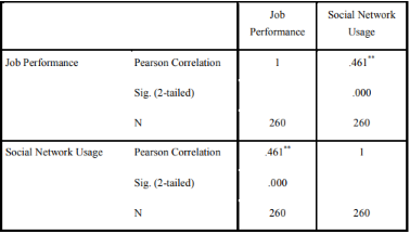 table shows Correlation between social media usage and job performance