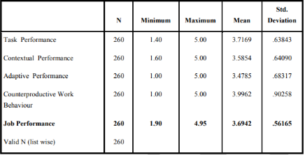table shows Descriptive Statistics of Facebook usage