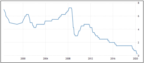figure shows Trends of Interest Rates since 2000
