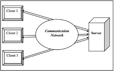 figure illustrates Client server architecture