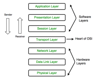 figure illustrates OSI layers