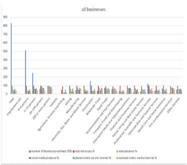 graph shows all businesses