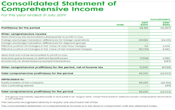 image shows consolidated statement of comprehensive income