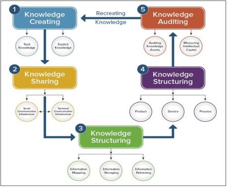 flow chart shows Knowledge management Framework