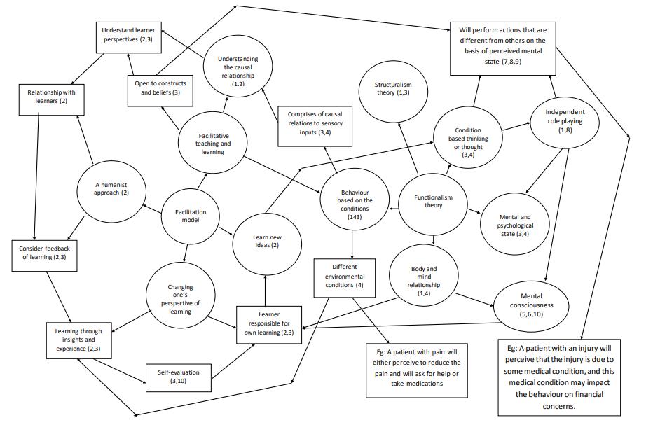 image shows Entity Relationship Diagram