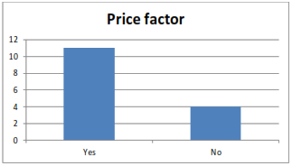 graph shows price factor