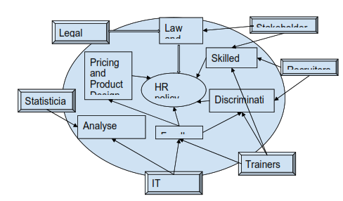 image shows The process of HR policy