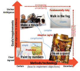 graphical representation of Ways to implement the objectives