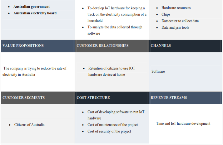 Table shows Business Model Canvas Template