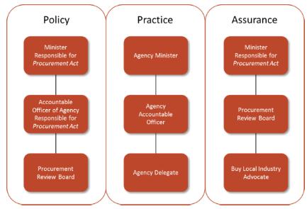 image shows Procurement Governance Model of the NTG