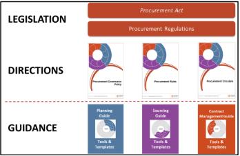 image shows procurement framework