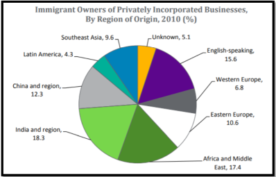 pie chart shows Immigrant owned businesses in Canada