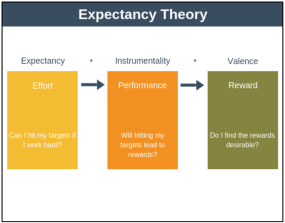 image illustrates Expectancy theory