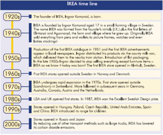 image shows IKEA History Timeline