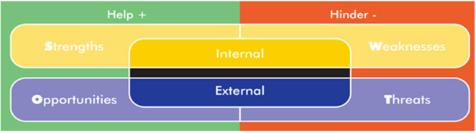 image shows SWOT analysis tool