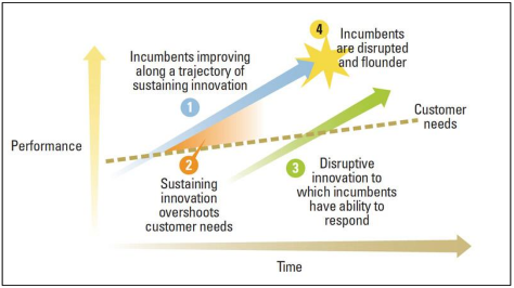 Image shows Trend of Disruptive Innovation Theory
