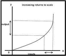 graph shows increasing returns to scale