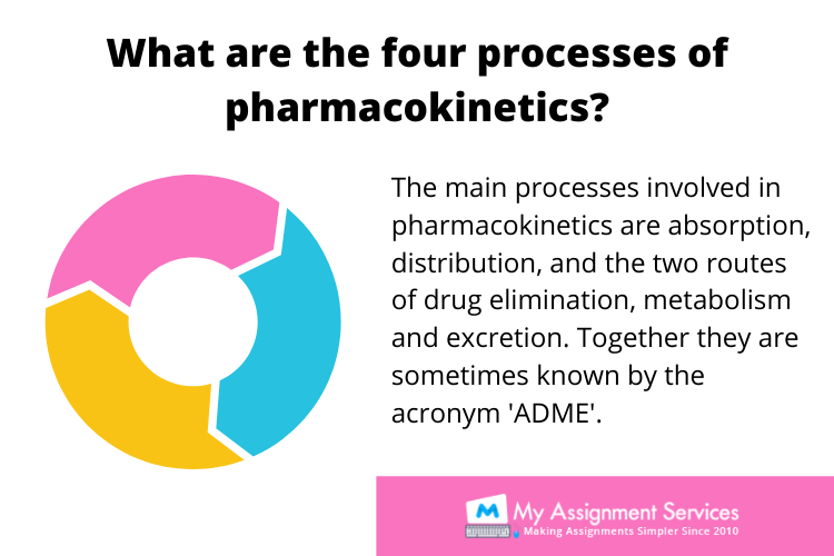 Pharmacotherapeutics Assignment Help