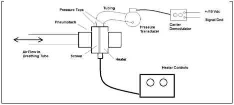 image shows Pneumotachometer Device