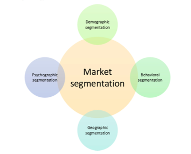 image shows Market segmentation