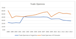 graph shows Trade Openness