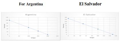 graphs shows Production possibility curve