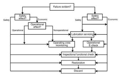 image shows MSG-3 Logic Diagram