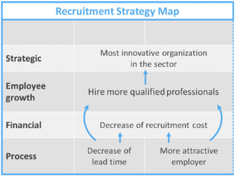 image shows Recruitment Strategy Map