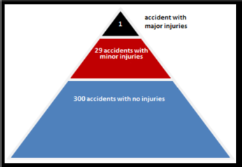 image shows Bird's Triangle of accident prevention