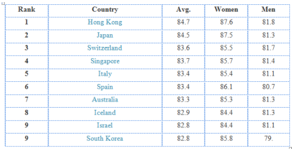 table shows Top 10 Highest average age