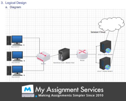 Logical Design Diagram