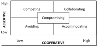 image shows Conflict handling styles