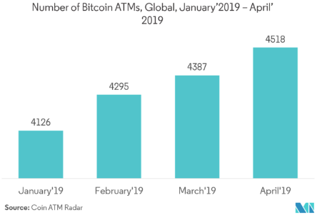 graph shows Number of Bitcoin ATMs