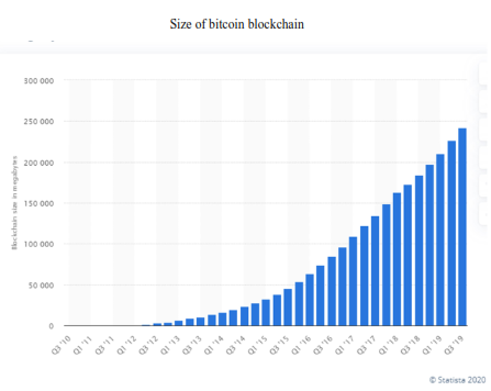 graph shows overall side growth of the bitcoin