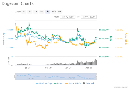 graph shows trends of Dogecoins