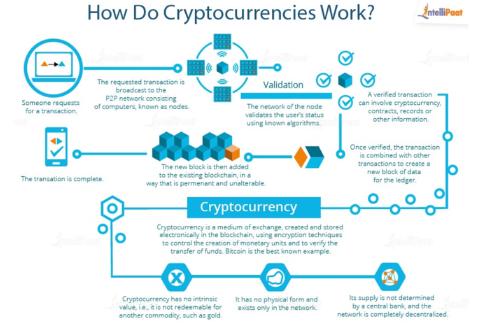 how do Cryptocurrancies Work