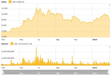 graph shows Size of bitcoin blockchain