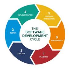 SDLC Cycle