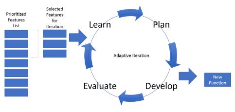 Adaptive Model Approach
