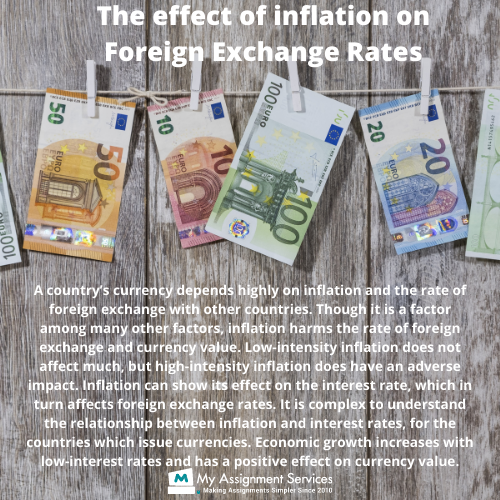 The Effect Of Inflation On Foreign Exchange Rates