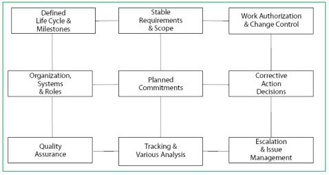 Nine major elements of project management