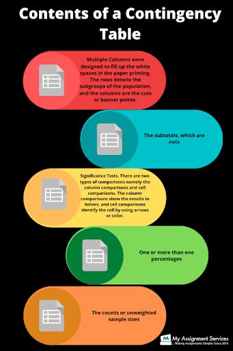 online Contingencies Excel assignment help
