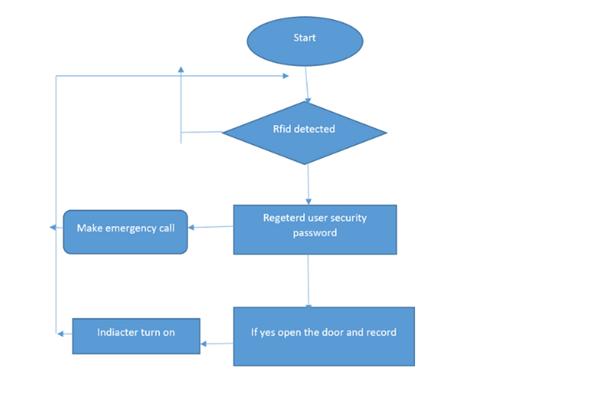 Assignment solution screenshot 9