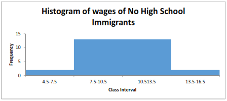 No High School immigrant wages