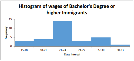 Bachelor's Degree immigrant wages
