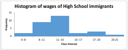 High School immigrant wages