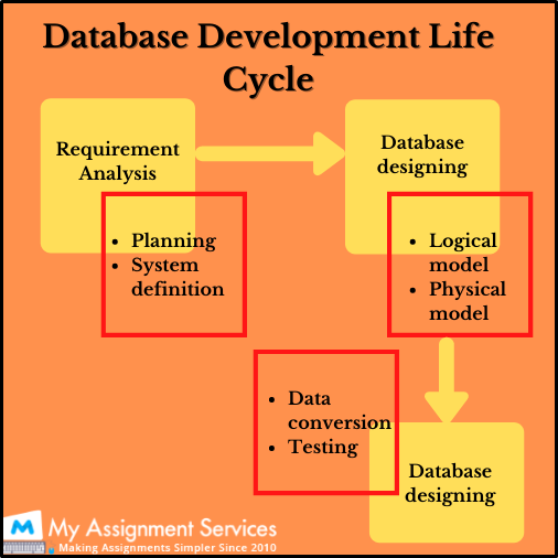 database development life cycle